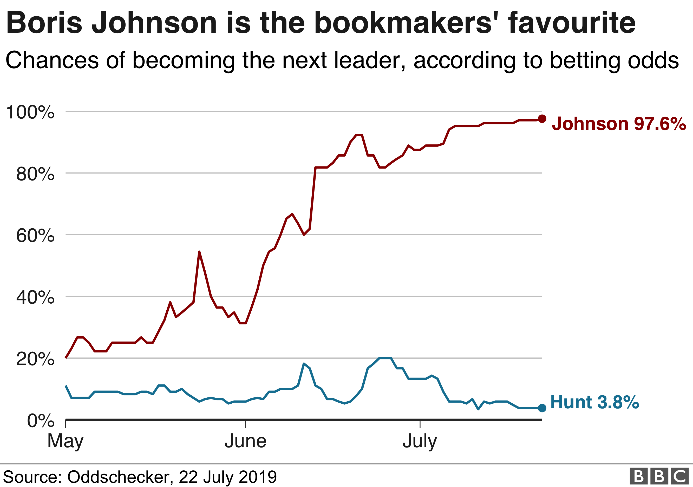 Line chart showing bookmakers' favourite is Boris Johnson on 97.6%, Hunt is on 3.8%