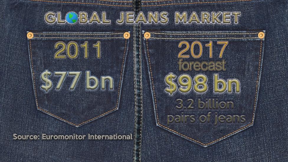 Global jeans sales