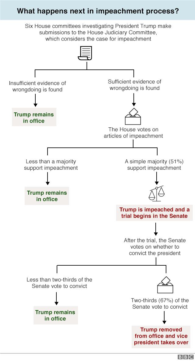 Graphic explaining the impeachment process