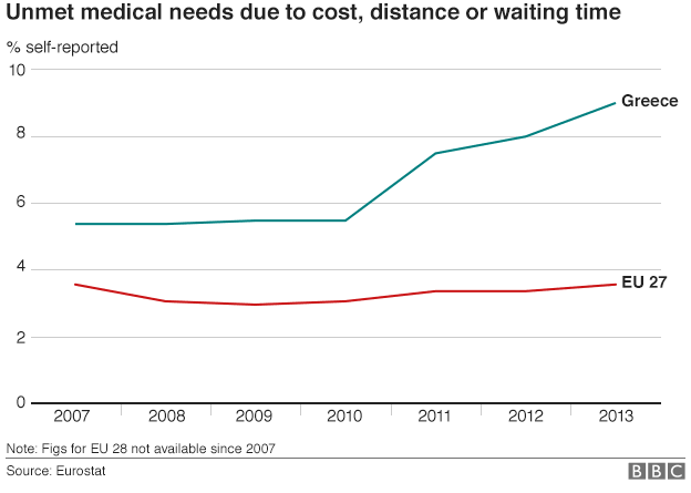 chart showing unmet medical need in Greece