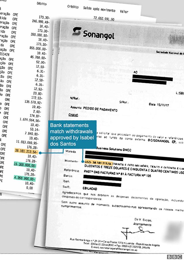 Documentos y una carta de Isabel dos Santos sobre transferencias de fondos