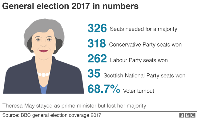 Graphic: General election 2017 in numbers shows 326 seats were needed for a majority, the Conservatives won 318, Labour won 262, SNP won 35 and voter turnout was 68.7%
