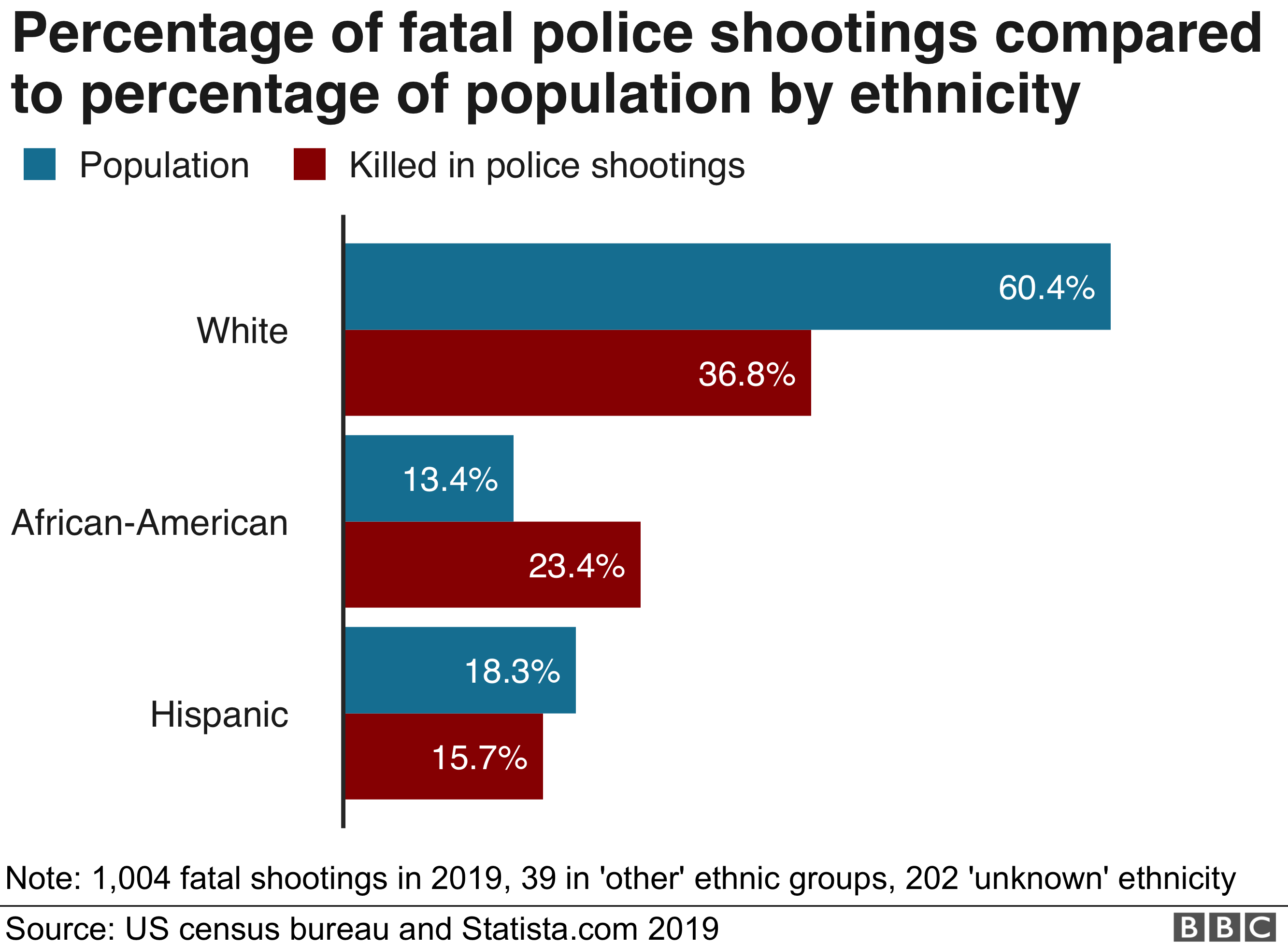 Chart showing shootings by race and population percentage by race