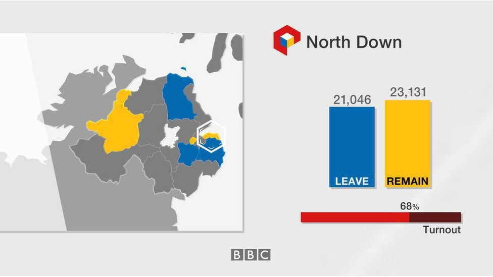 North Down: Leave 21,046; Remain 23,131; turnout 68%
