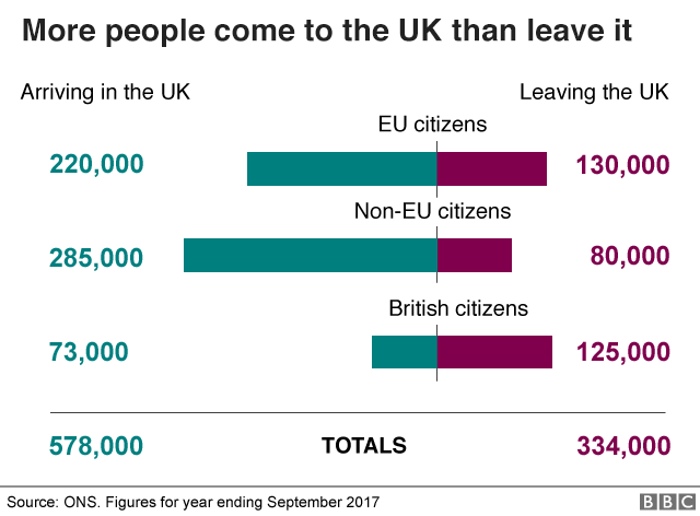 Bar chart showing more people come to the uk as immigrants than leave