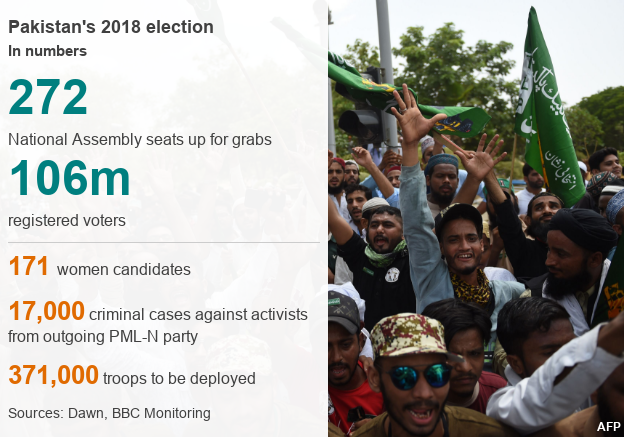 Pakistan election by the numbers