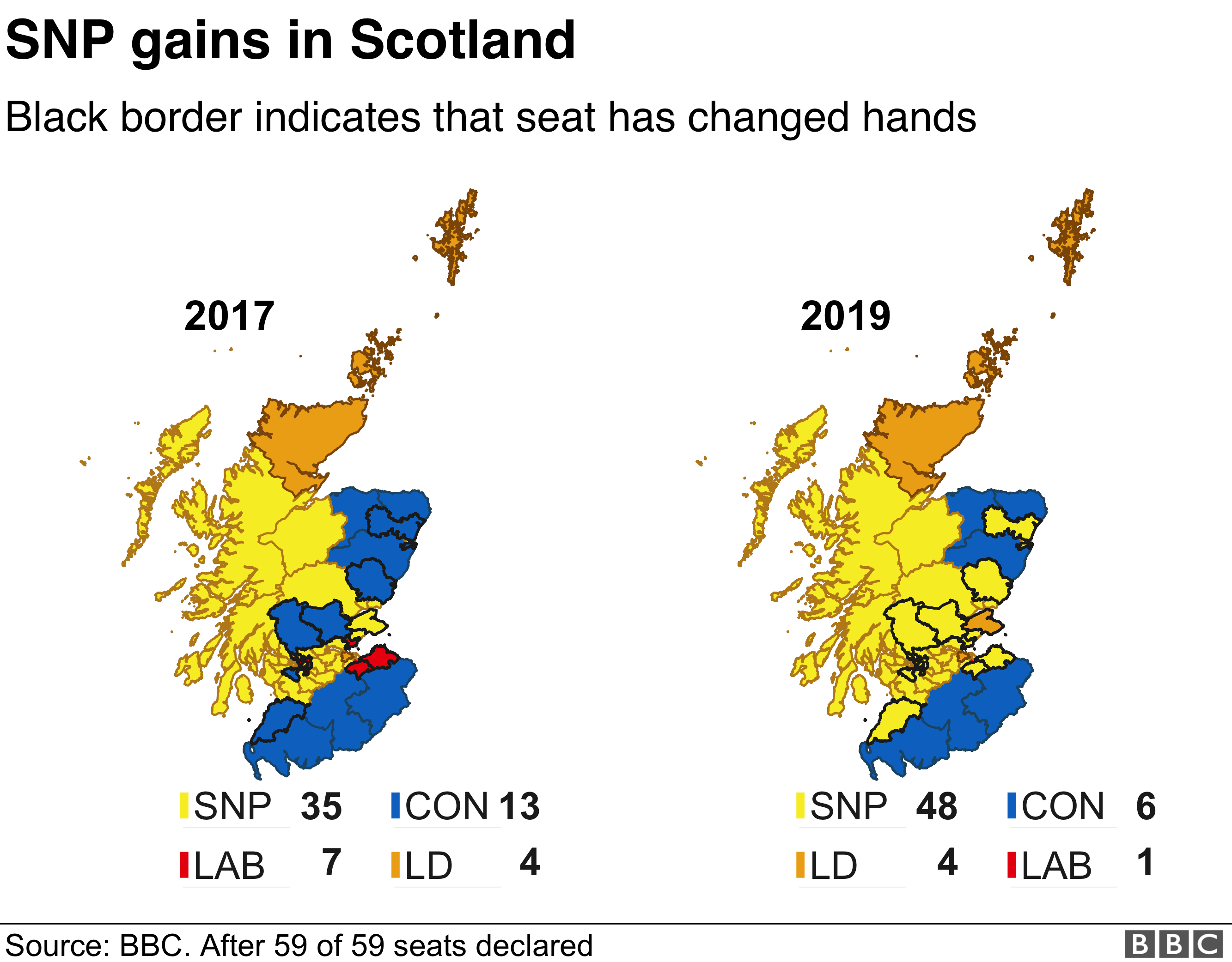 Scottish seats