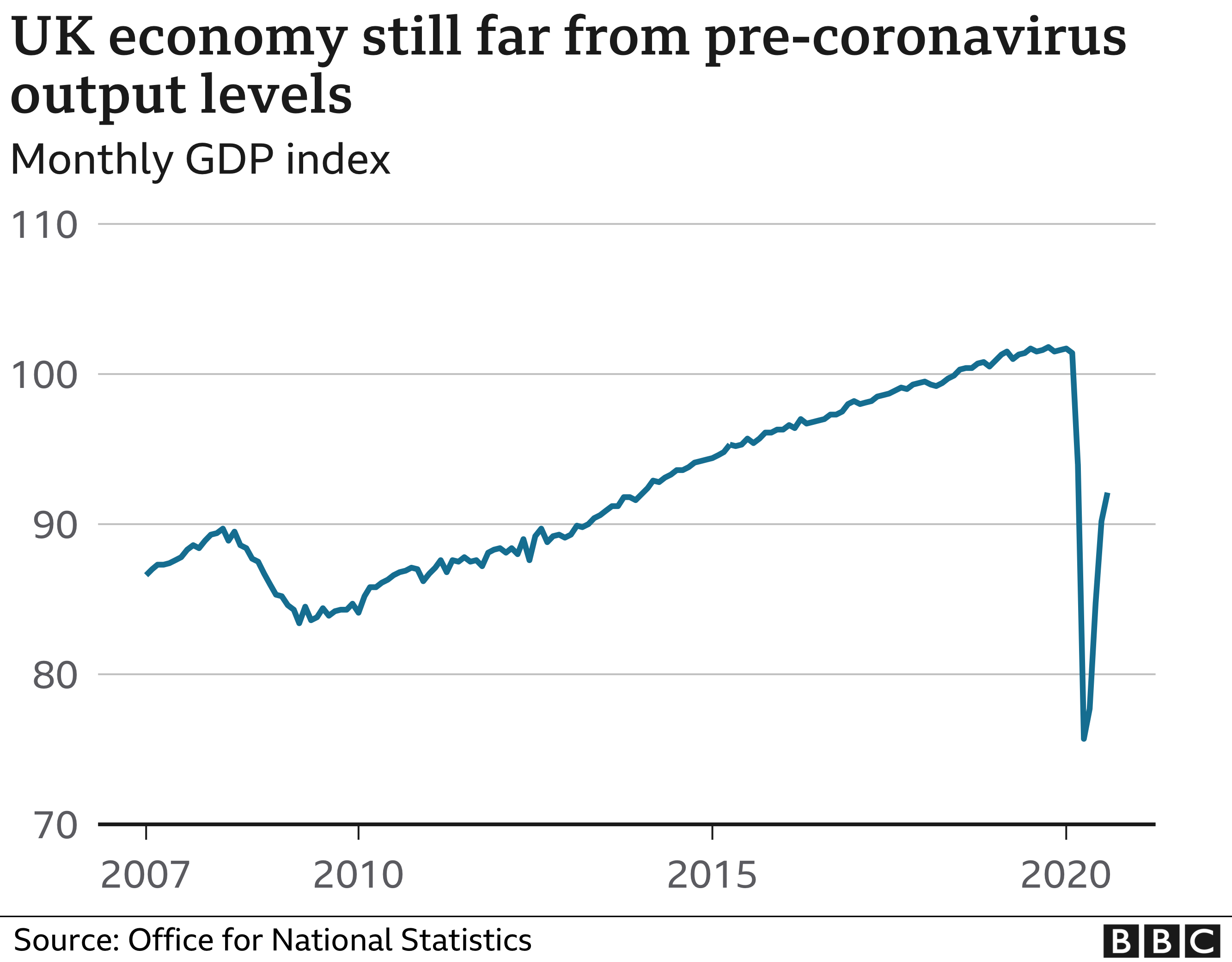 UK economy grows 2.1% but misses expectations thumbnail