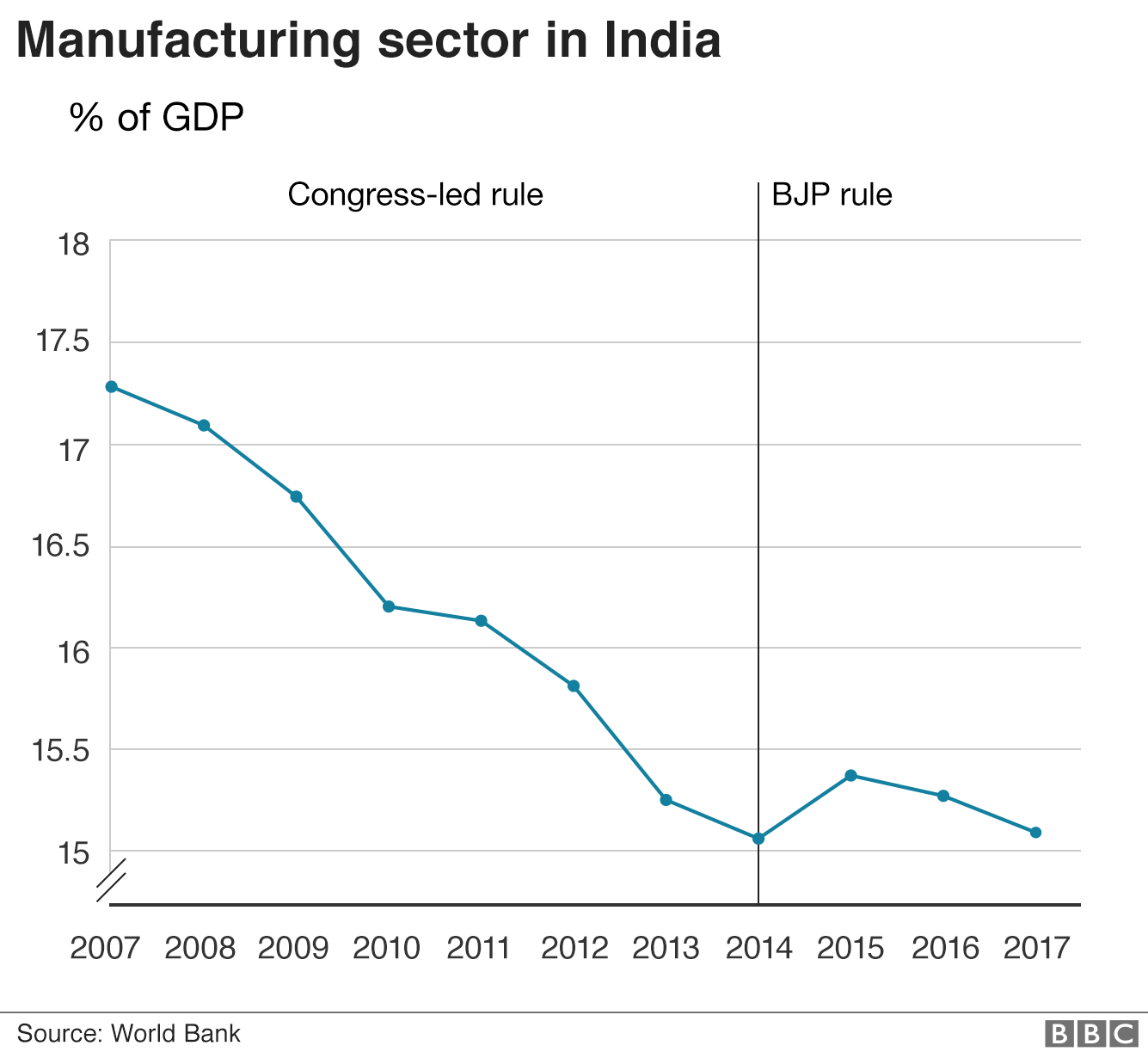 Graph of manufacturing output