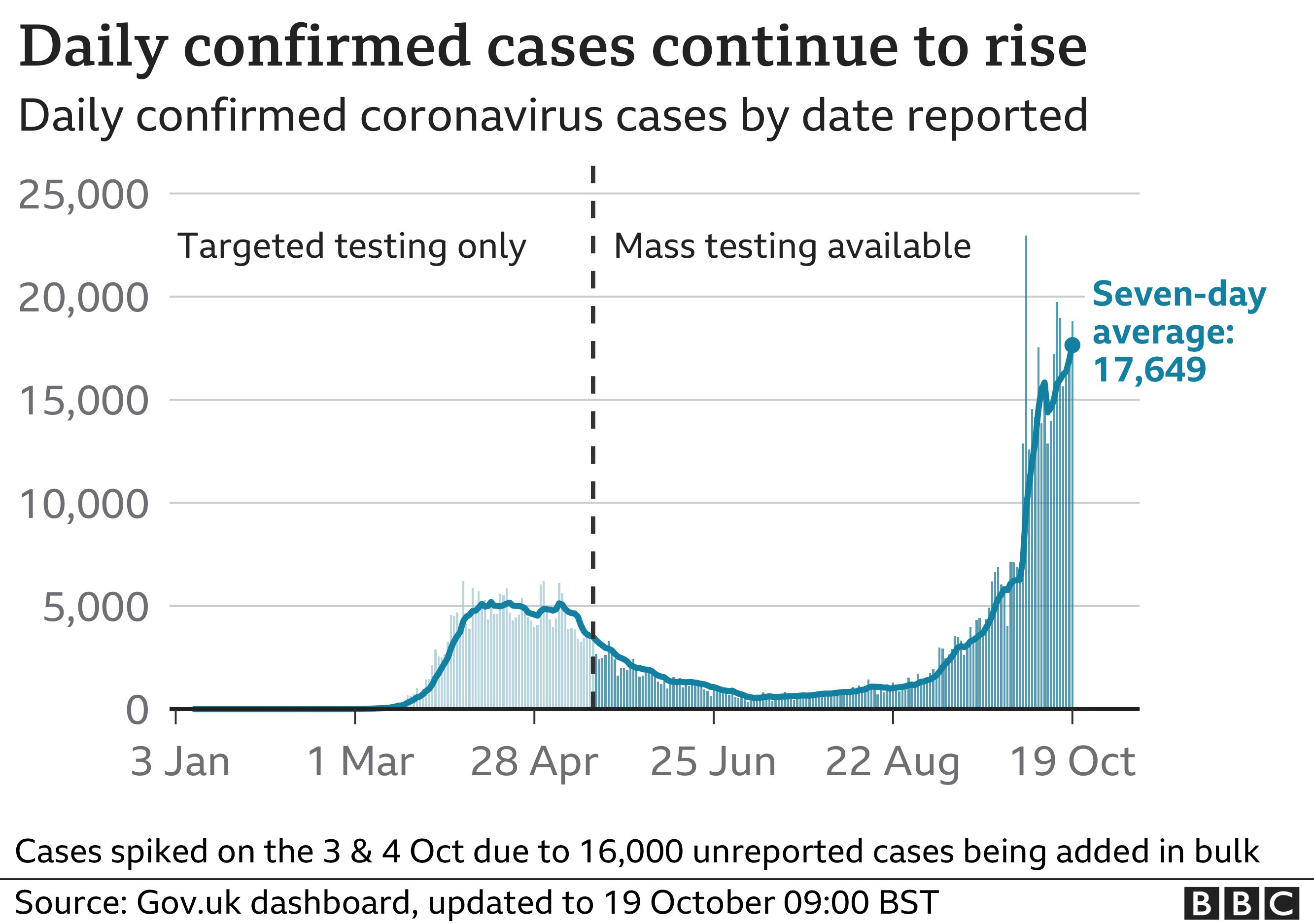 Chart shows confirmed cases are continuing to rise quickly