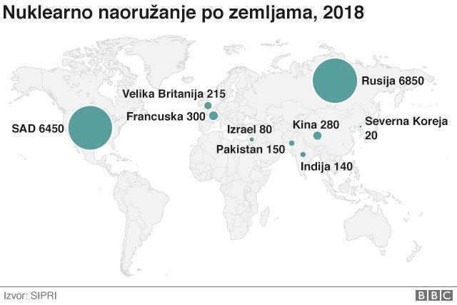 Nuklearno naoružanje po zemljama