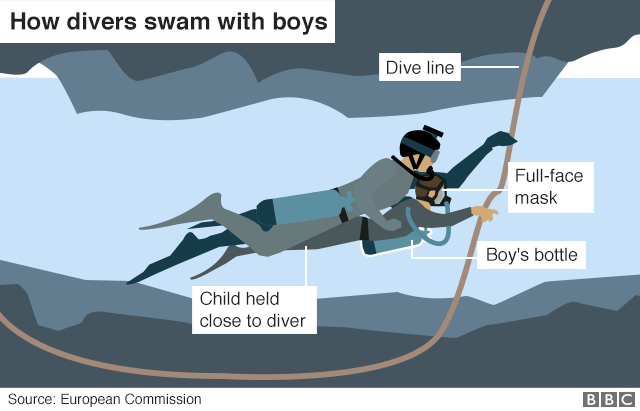 Illustration showing how divers helped bring the boys out of the flooded cave