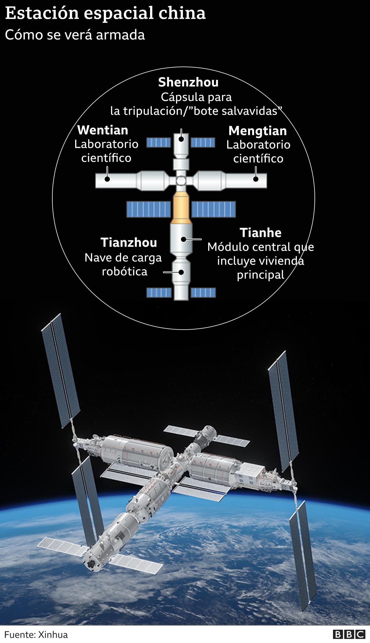 Gráfico del proyecto de estación espacial de China