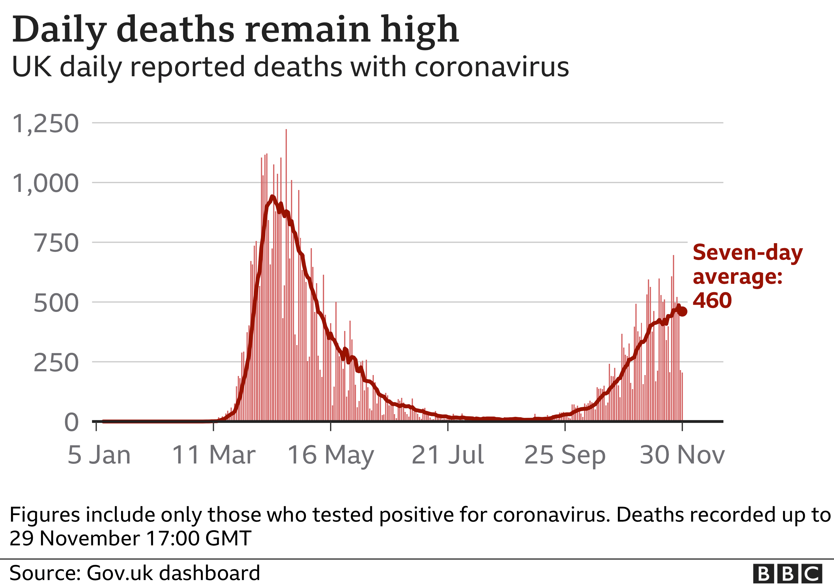 Chart showing daily deaths. Updated 30 November