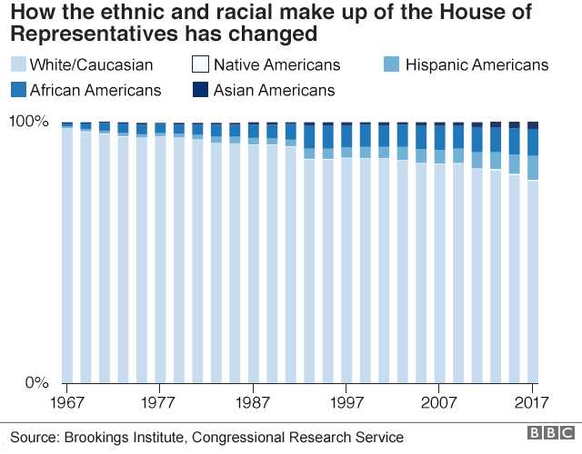 Chart showing the ethnic and racial make up of the house of representatives since 1967. There has been a slight increase in the number of house members from a minority background but the majority are white.