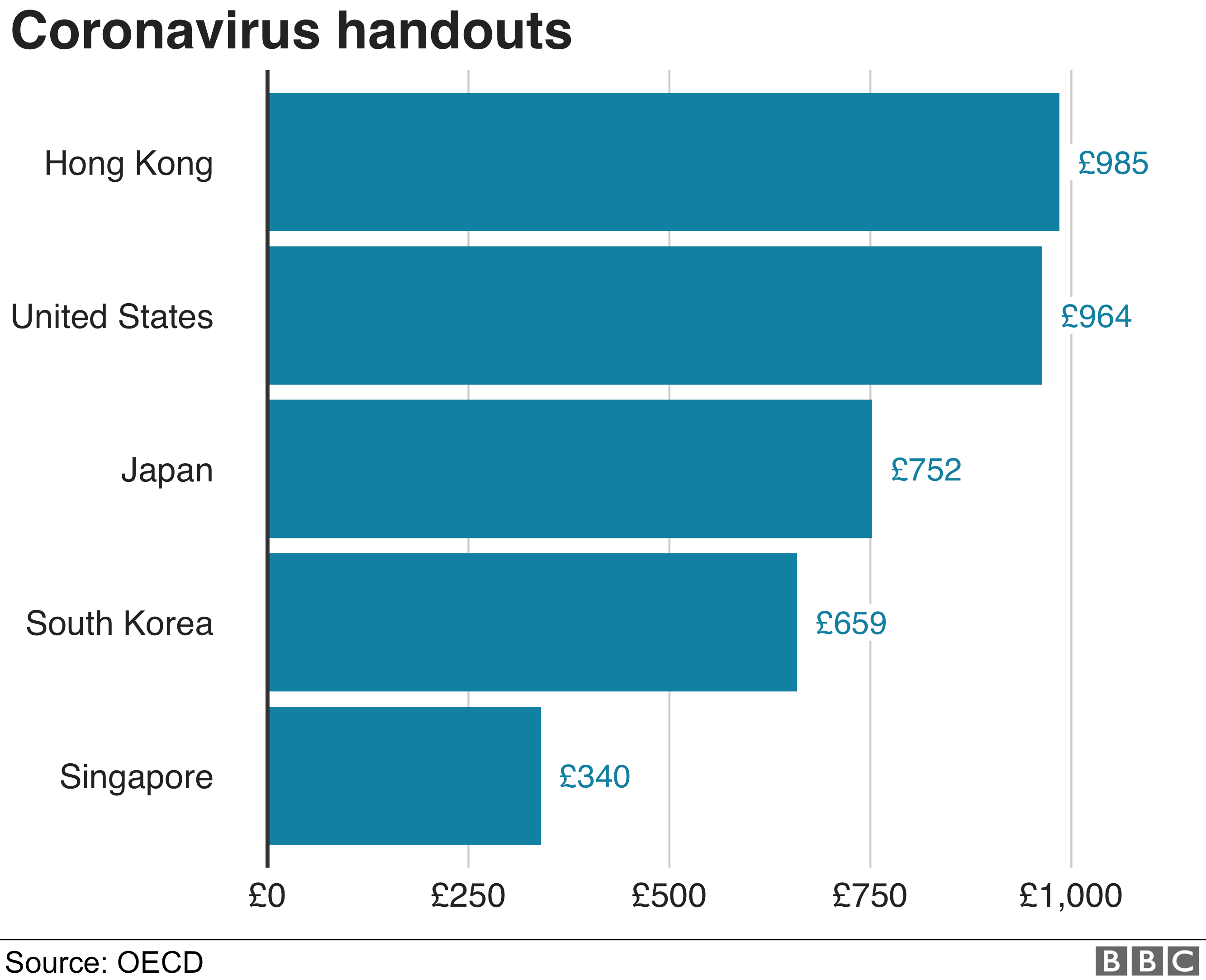 Coronavirus handouts