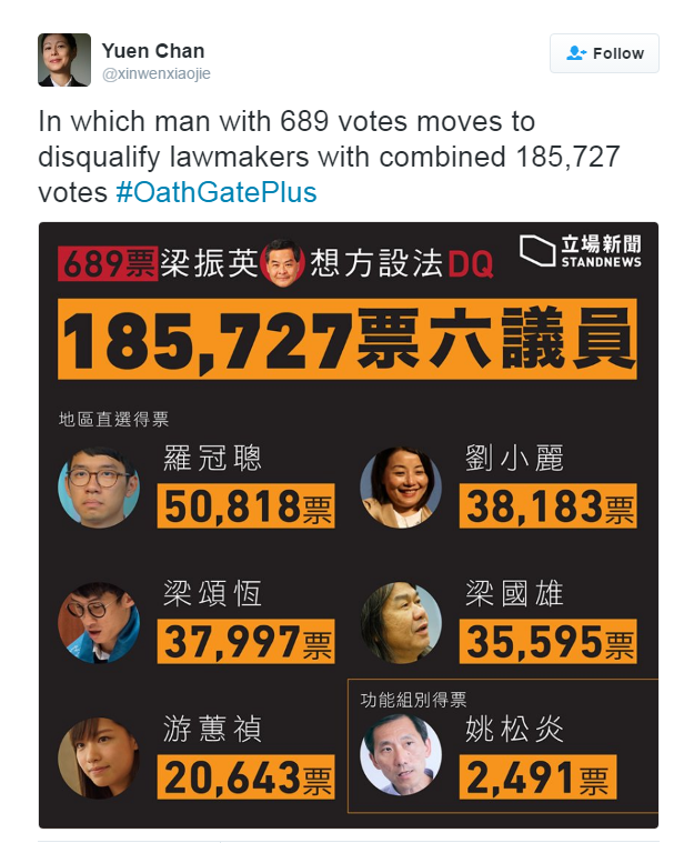 """Tweet by @xinwenxiaojie that reads: """"In which man with 689 votes moves to disqualify lawmakers with combined 185,727 votes #oathgateplus"""""""