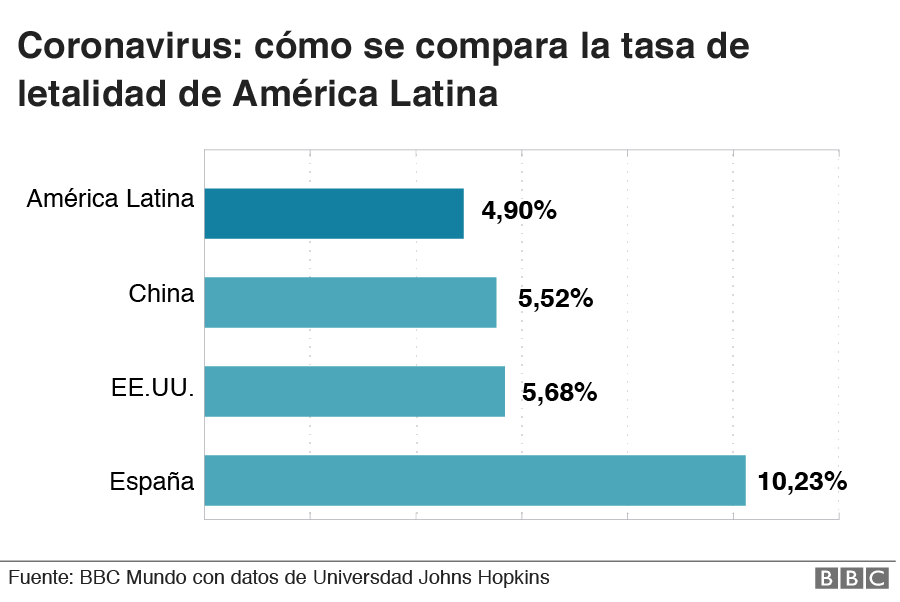 Comparación global tasas de letalidad