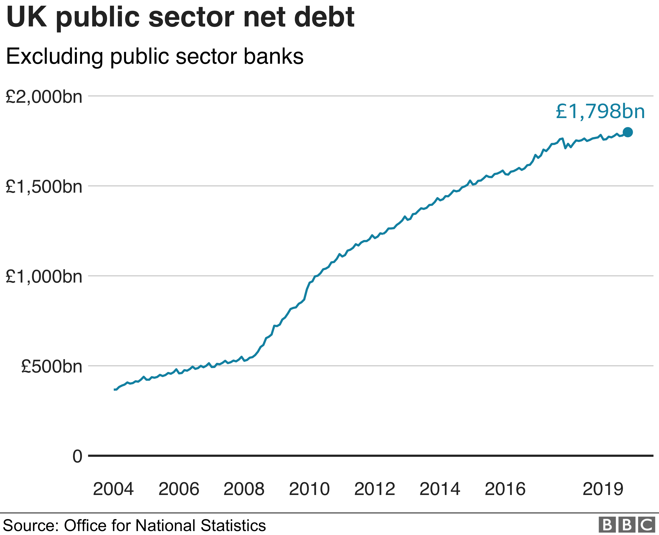 Chart showing net debt climbing since 2004