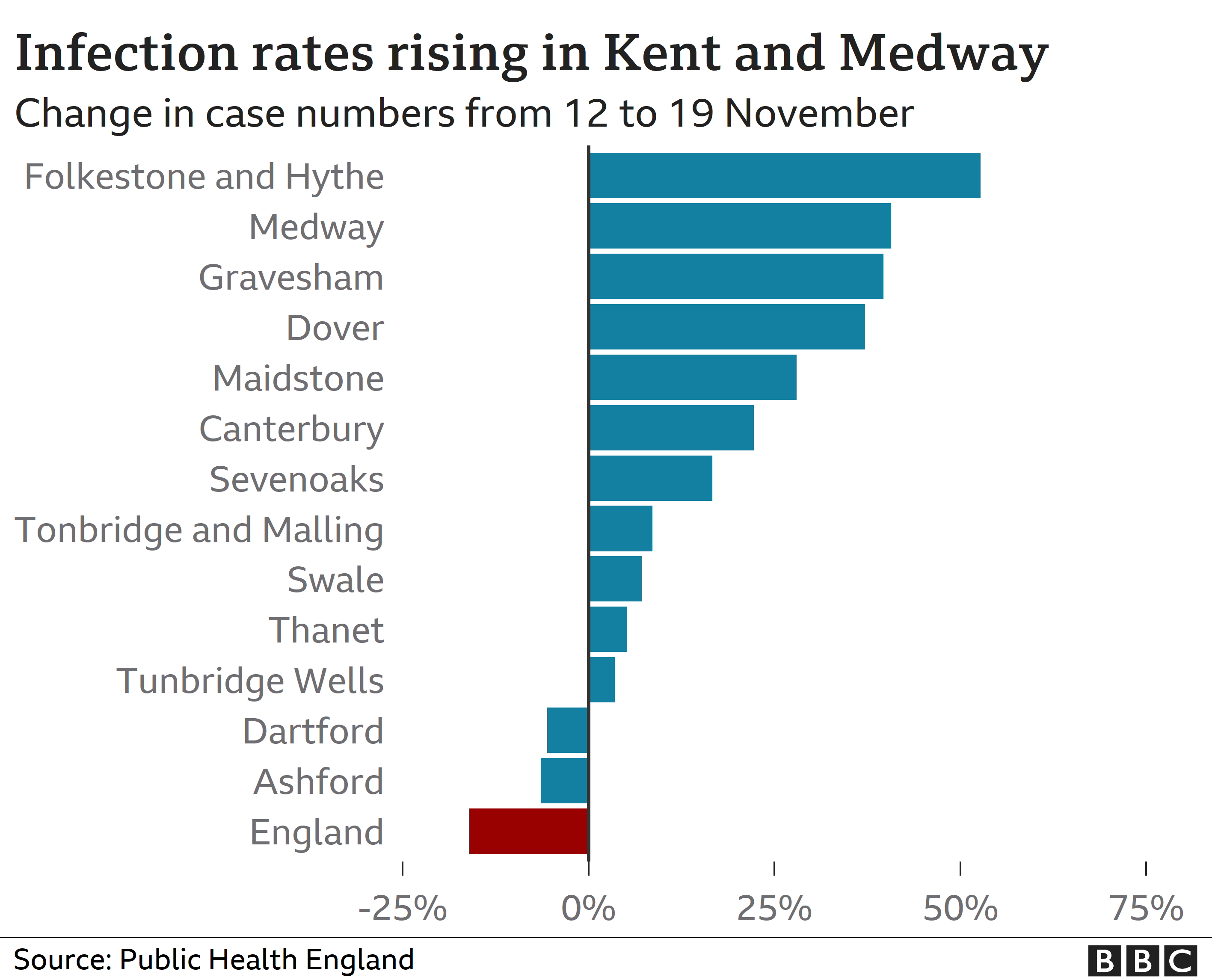 Infection rates rising in Kent and Medway