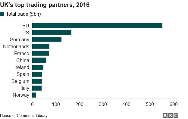 UK's top trading partners, 2016 - EU, US, Germany, Netherlands, France, China, Ireland, Spain, Belgium, Italy, Norway