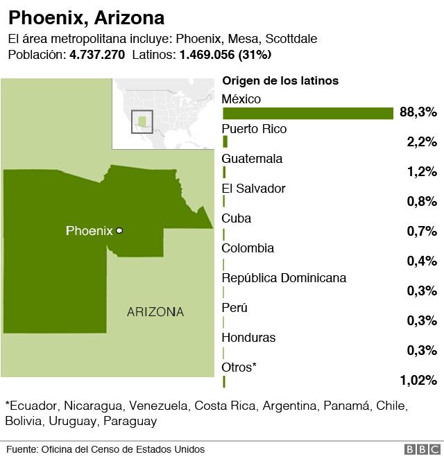 Latinos en Phoenix