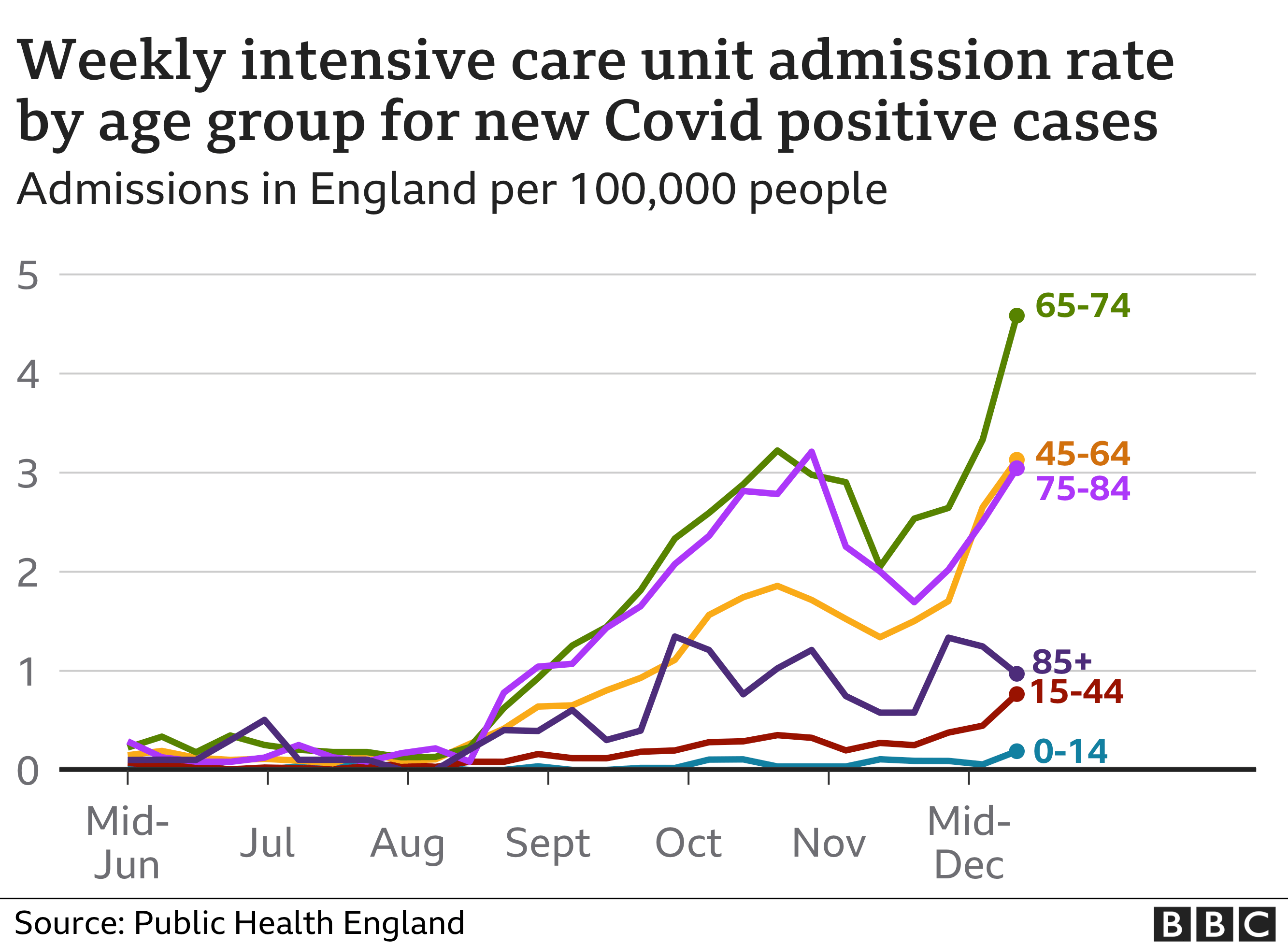 Covid intensive care admission rates by age groups