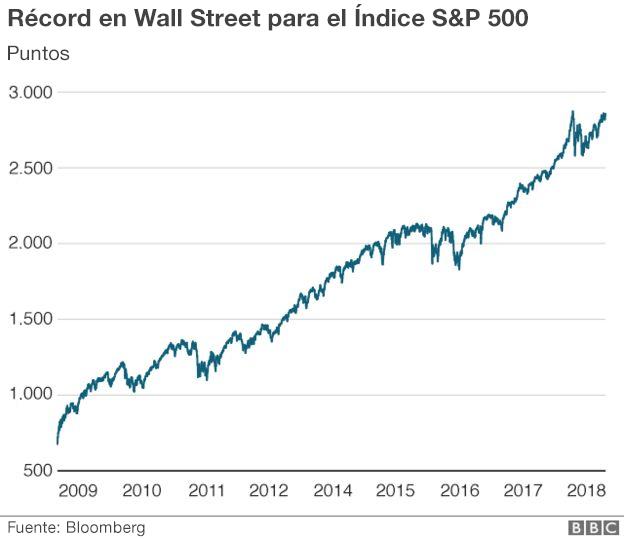 Gráfico Wall Street