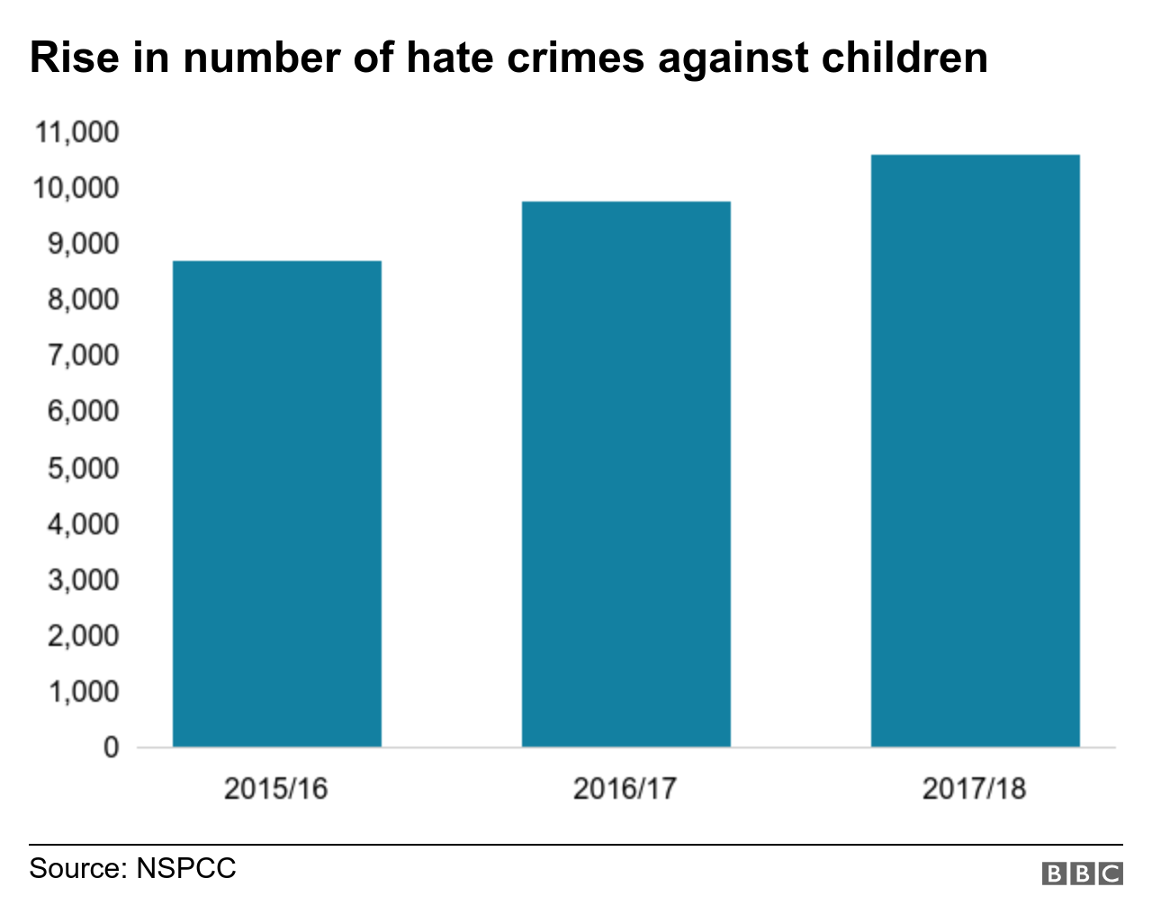 Chart showing a rise in the number of hate crimes against children