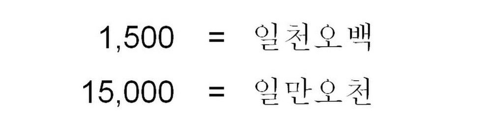 The Korean spelling of 1,500 and 15,000