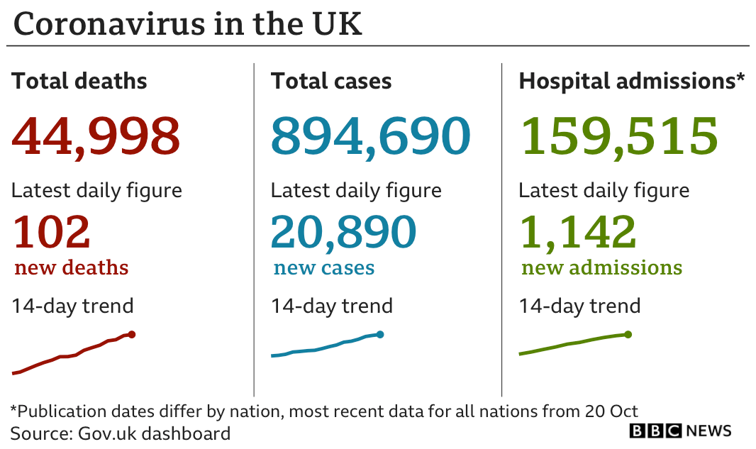 Daily stats show 102 deaths in the past 24 hours bringing the total to 44,998, while the number of cases has risen by 20,890 to 894,690. The number of new admissions to hospital was 1,142 meaning there are 159,515 people in hospital in the UK with coronavirus.