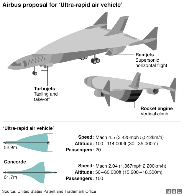 Comparison between the Airbus hypersonic passenger plane and Concorde