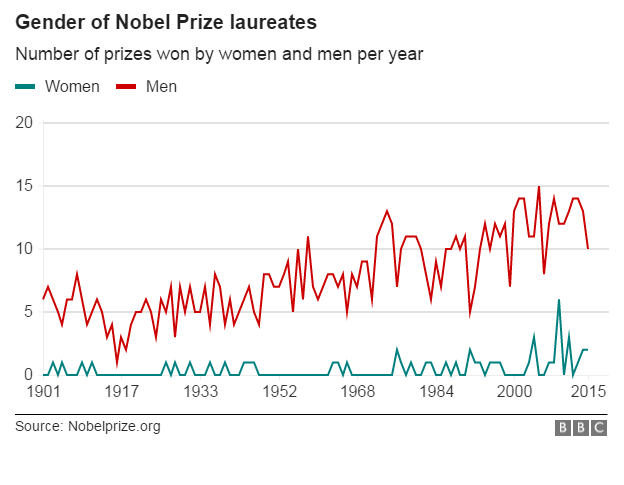 Chart showing the ration of male to femal Nobel Prize laureates