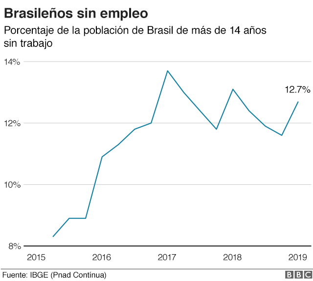 Economía Brasil