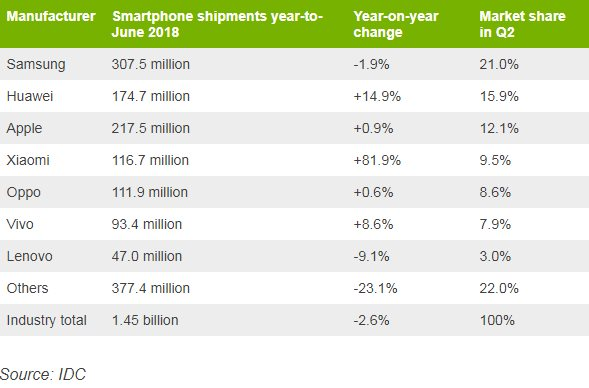 Table listing mobile manufacturers, shipments in number, year-on-year change and market share