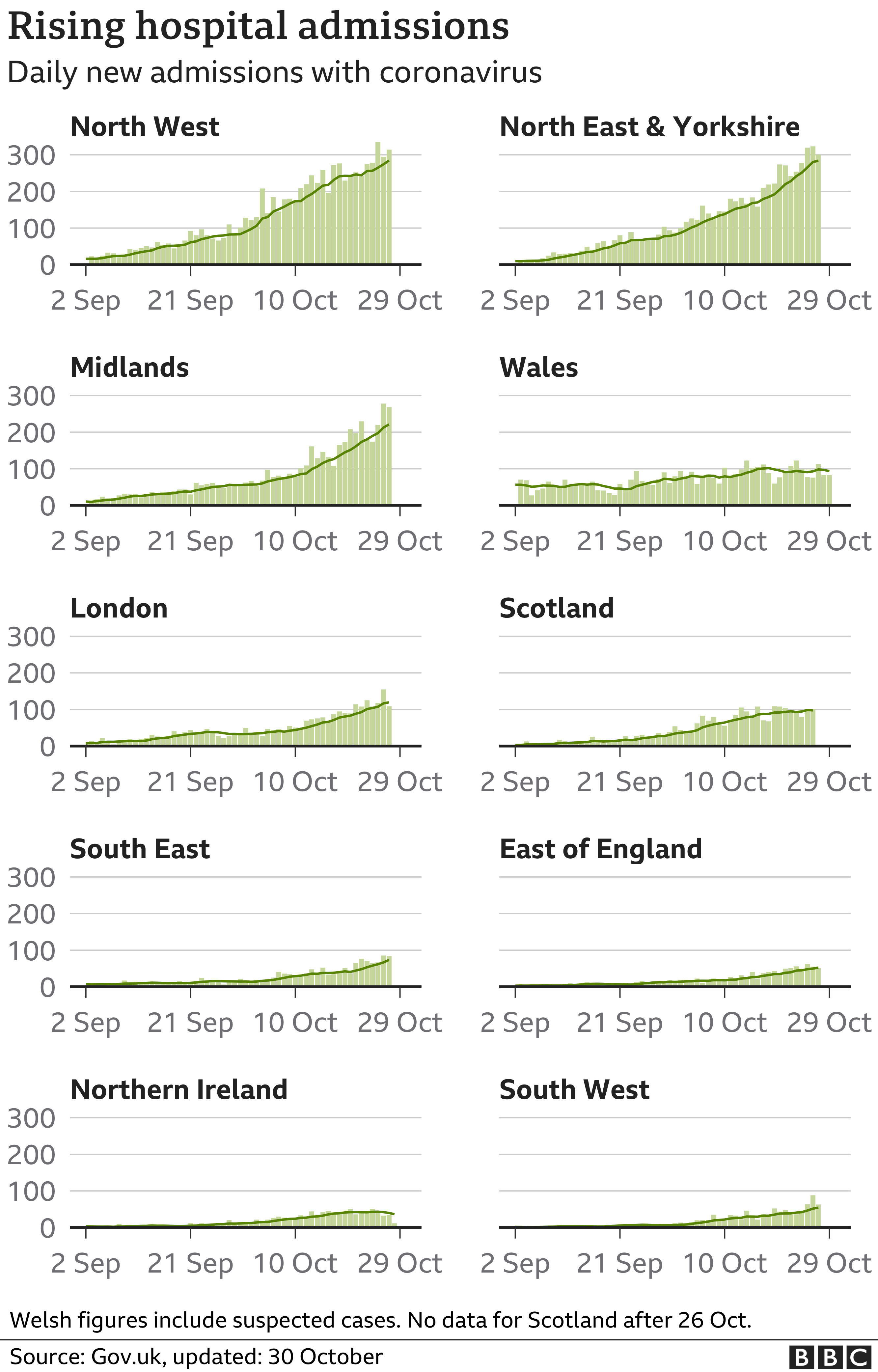 Chart shows hospital admissions are rising across the country, but highest in North West, North East and Yorkshire and Midlands