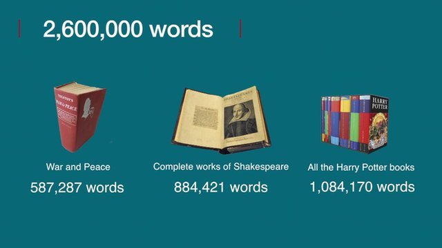 Illustrations of the 2,600,000 words in the report