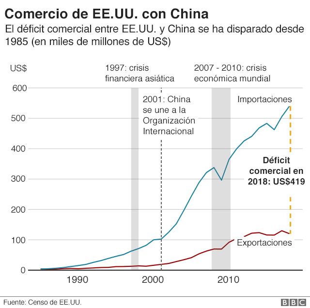 Gráfico sobre el comercio entre Estados Unidos y China