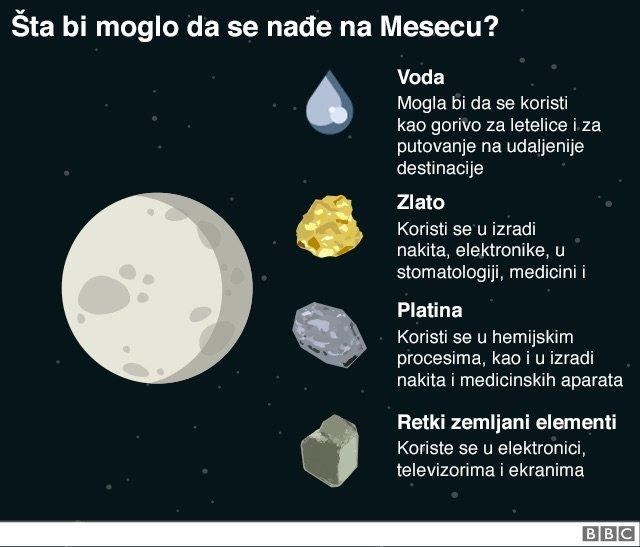 Šta bi moglo da se pronađe na Mesecu - voda, zlato, platina i retki zemljani elementi