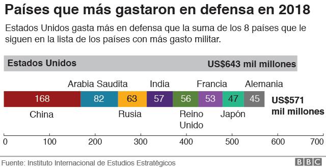 Gráfico que muestra los gastos de defensa