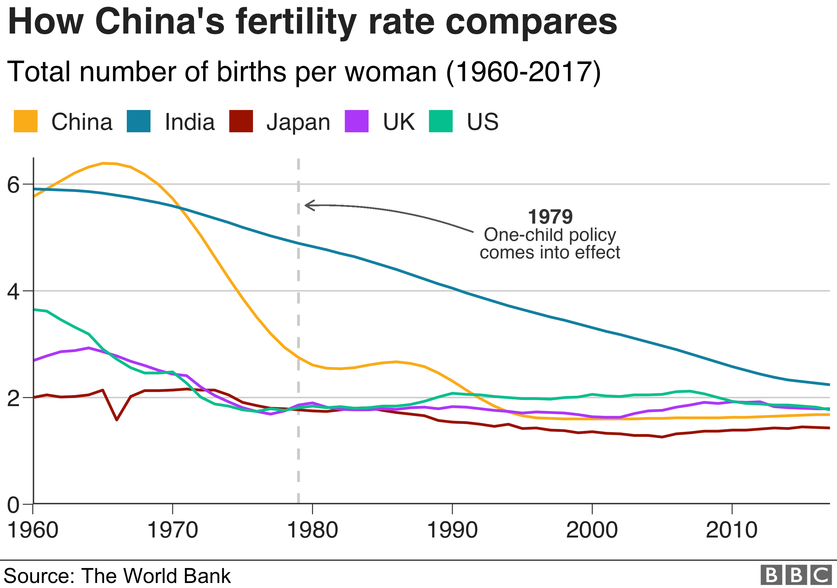 Chinese Birth Rate Falls To Lowest In Seven Decades Bbc News