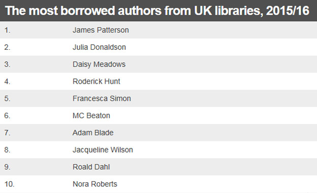 The most borrowed authors from UK libraries, 2015/16