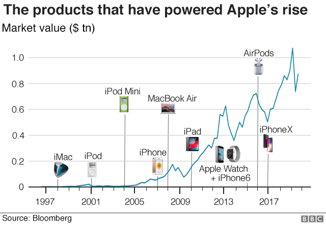 Graphic showing the products that have powered Apple's rise
