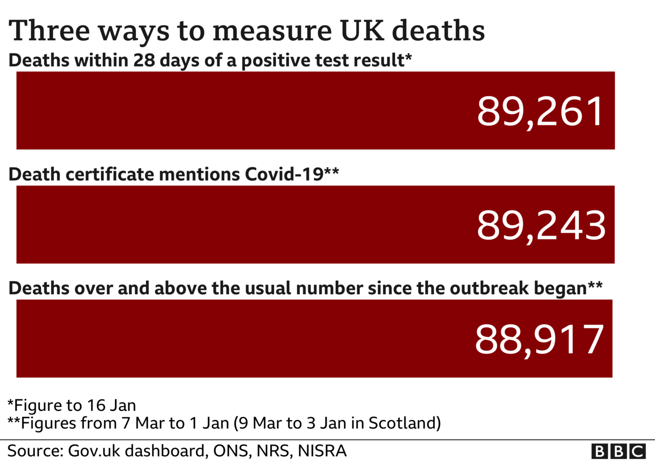 Chart showing three different totals for coronavirus deaths - the government measures all deaths within 28 days of a positive test, that total is 89,261. The ONS includes all deaths where coronavirus was mentioned on the death certificate, that total is 89,243 and the final total includes all deaths over and above the average for the time of year and that total is now 88,917. Updated 17 Jan.