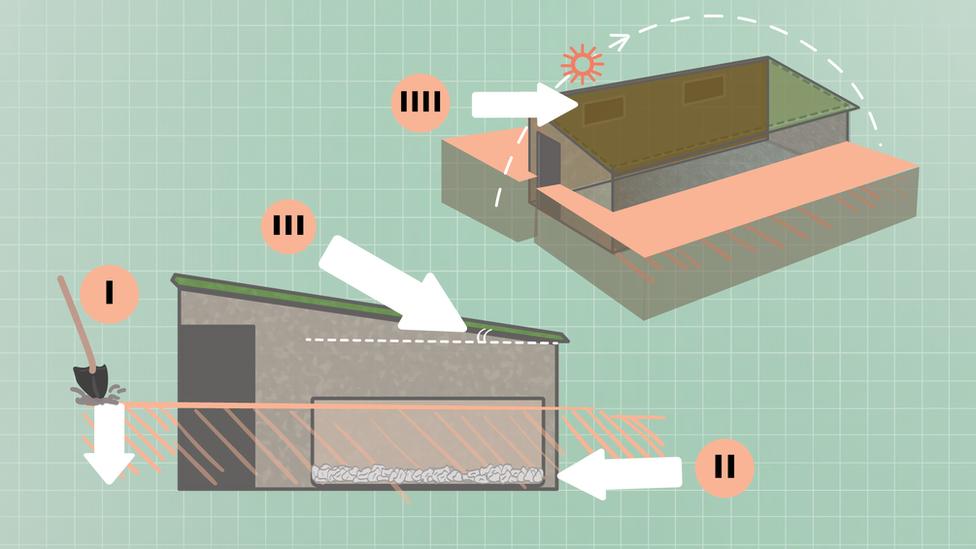 CÓMO CONSTRUIR UN WALIPINI: I) Crea un hoyo de al menos 1m de profundidad. II) Crea una capa de drenaje con piedras bajo la tierra. III) Construye paredes exteriores de adobe, dejando una puerta y al menos una ventana para ventilar. Añade un tejado con una inclinación mínima de 30 grados. IIII) La pared más alta debe estar orientada hacia el Sur para aprovechar al máximo el calor del Sol.