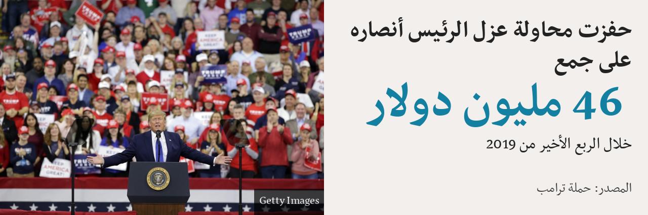 تبرعات حملة ترامب