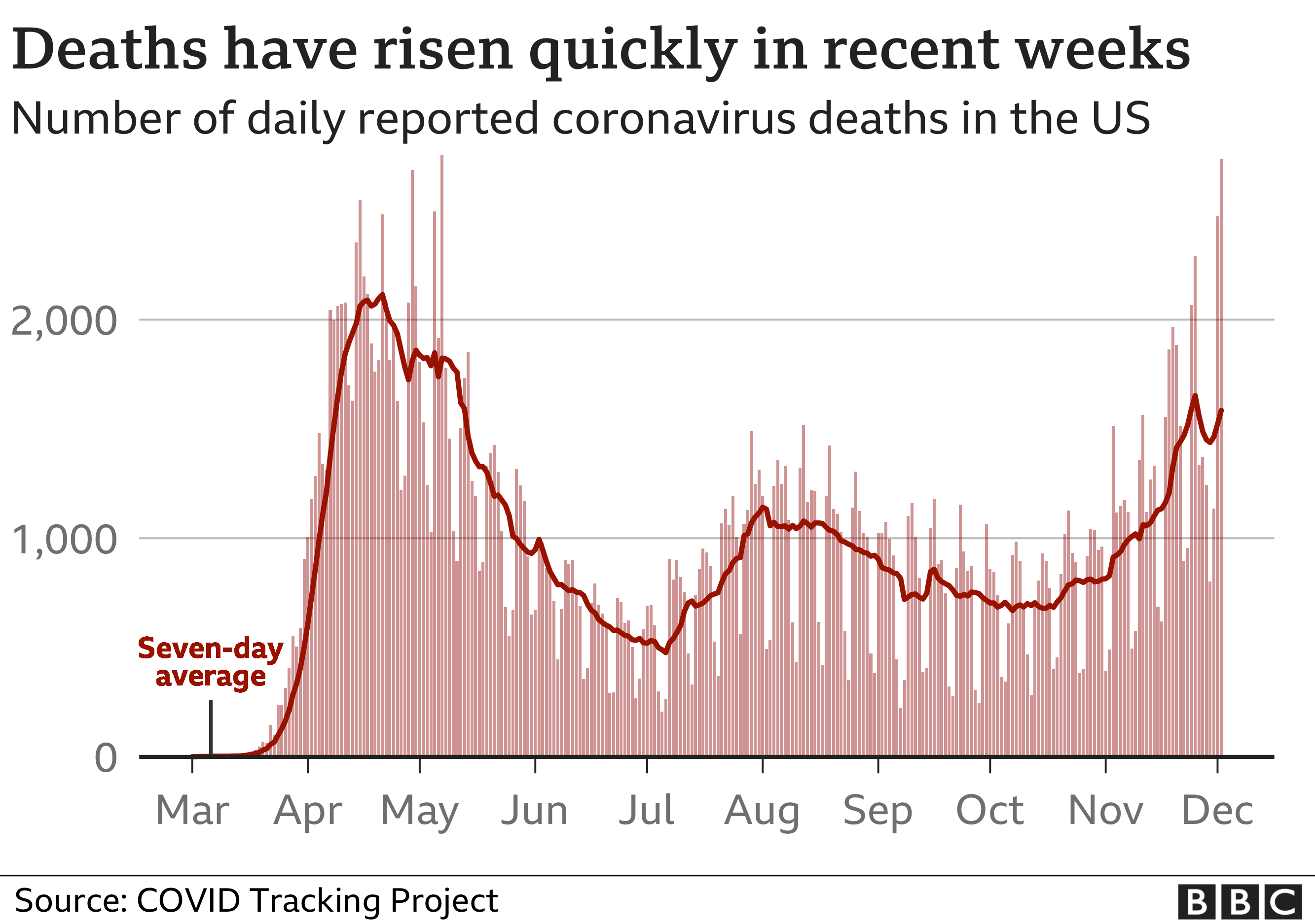 Chart of coronavirus deaths in the USA