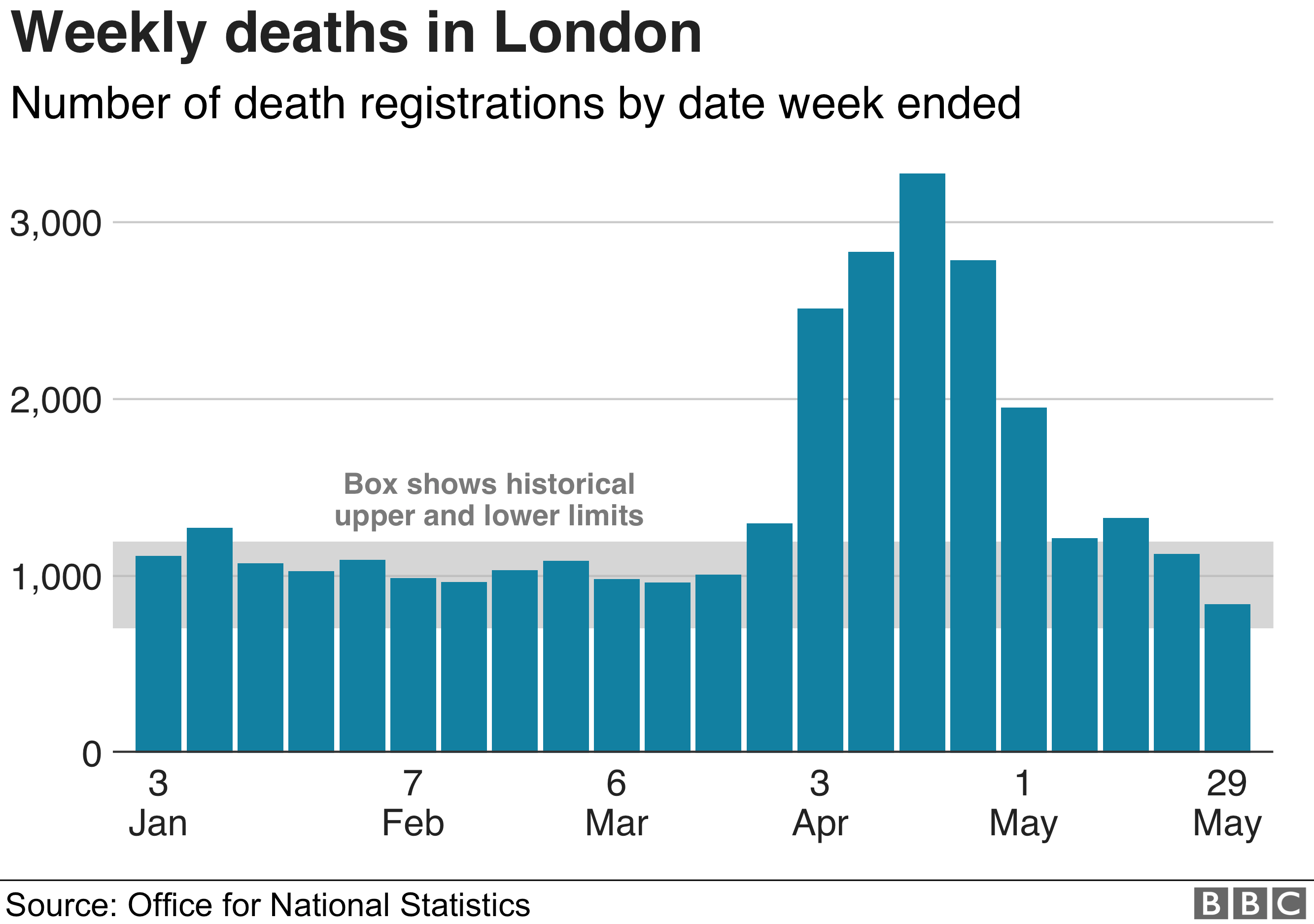 Weekly deaths in London up to 29 May 2020