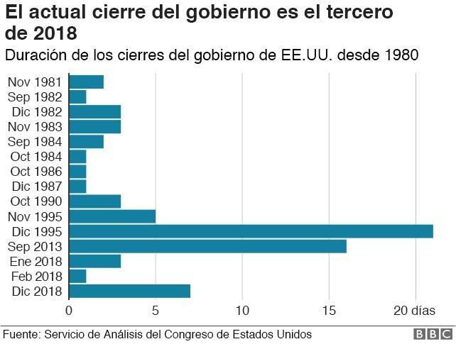 Gráfico con el número de cierres del gobierno desde 1980