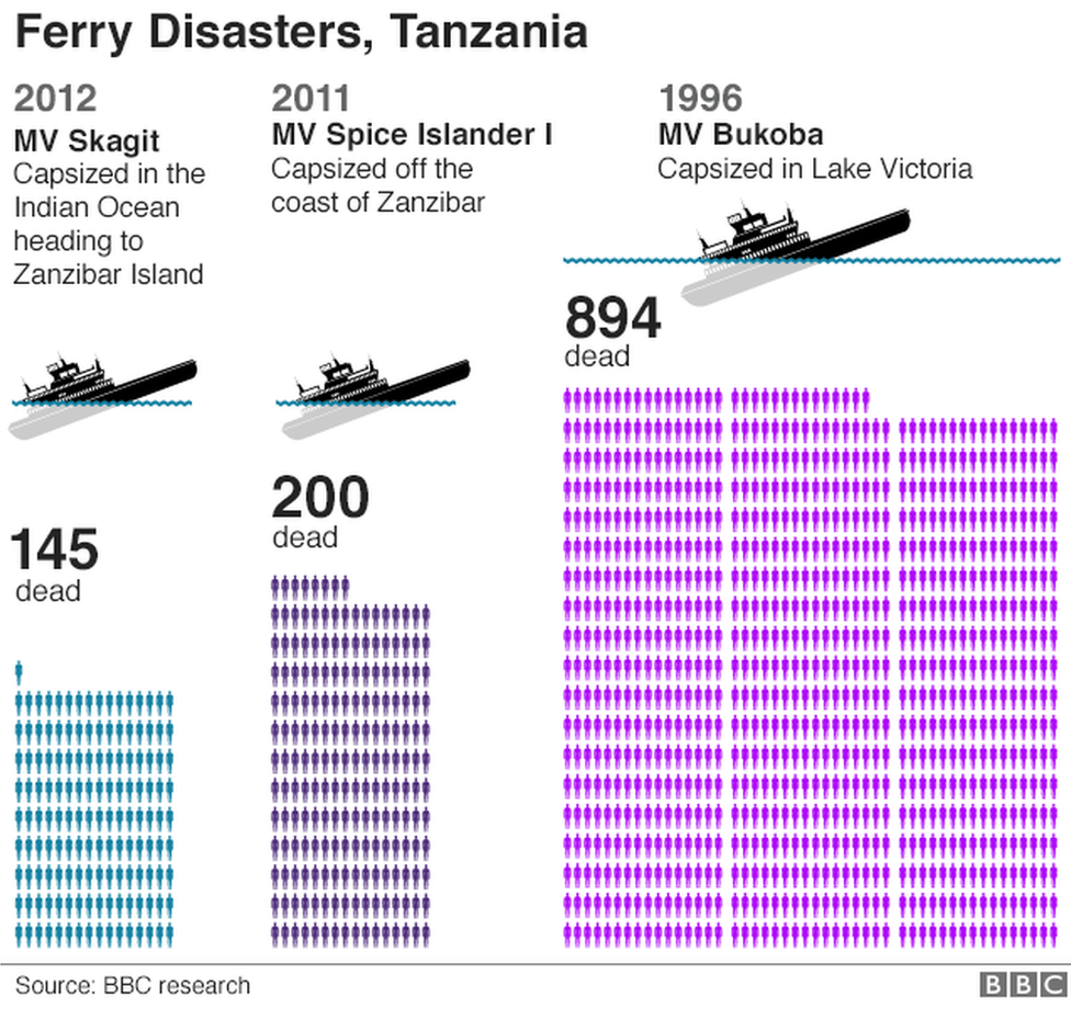 A graphic showing the number of people killed in recent ferry disasters in Tanzania